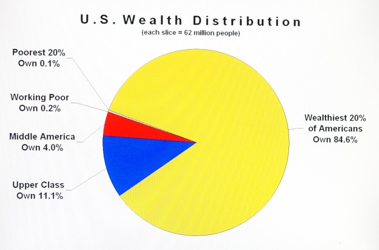 Wealth in the US